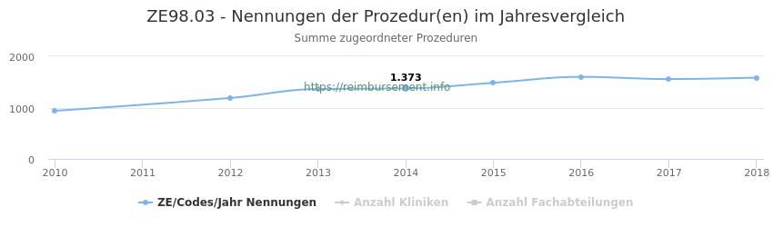 ZE98.03 Nennungen der Prozeduren und Anzahl der einsetzenden Kliniken, Fachabteilungen pro Jahr