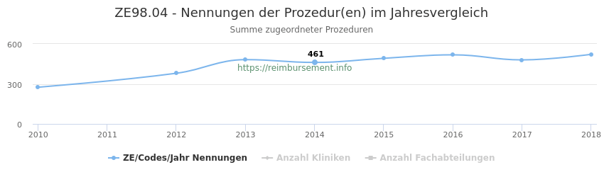 ZE98.04 Nennungen der Prozeduren und Anzahl der einsetzenden Kliniken, Fachabteilungen pro Jahr