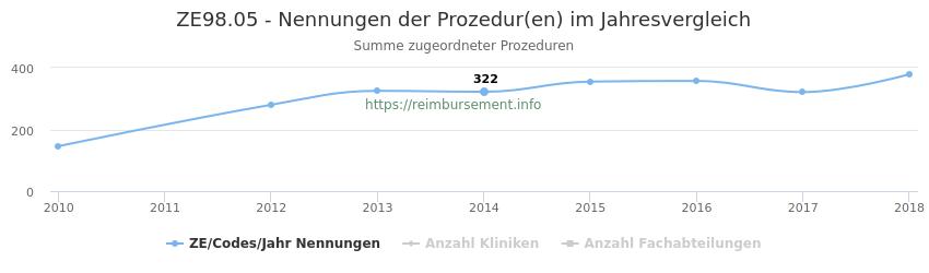 ZE98.05 Nennungen der Prozeduren und Anzahl der einsetzenden Kliniken, Fachabteilungen pro Jahr