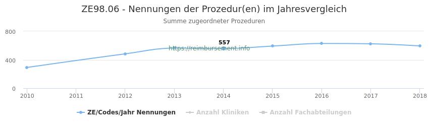 ZE98.06 Nennungen der Prozeduren und Anzahl der einsetzenden Kliniken, Fachabteilungen pro Jahr