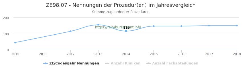 ZE98.07 Nennungen der Prozeduren und Anzahl der einsetzenden Kliniken, Fachabteilungen pro Jahr