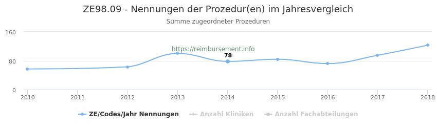 ZE98.09 Nennungen der Prozeduren und Anzahl der einsetzenden Kliniken, Fachabteilungen pro Jahr