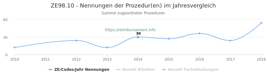 ZE98.10 Nennungen der Prozeduren und Anzahl der einsetzenden Kliniken, Fachabteilungen pro Jahr