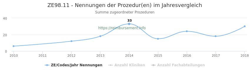 ZE98.11 Nennungen der Prozeduren und Anzahl der einsetzenden Kliniken, Fachabteilungen pro Jahr
