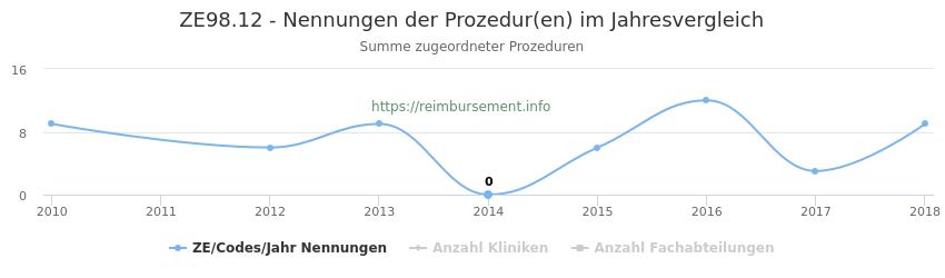 ZE98.12 Nennungen der Prozeduren und Anzahl der einsetzenden Kliniken, Fachabteilungen pro Jahr