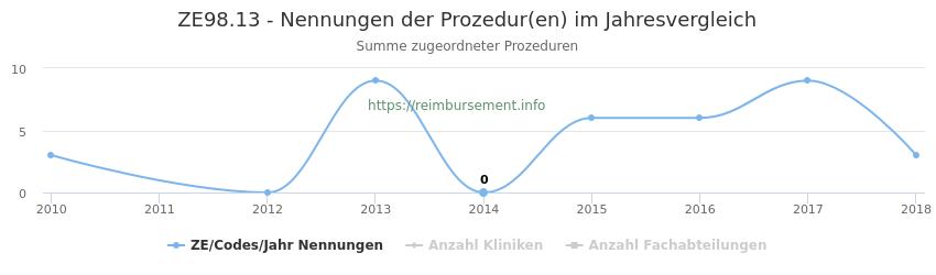 ZE98.13 Nennungen der Prozeduren und Anzahl der einsetzenden Kliniken, Fachabteilungen pro Jahr