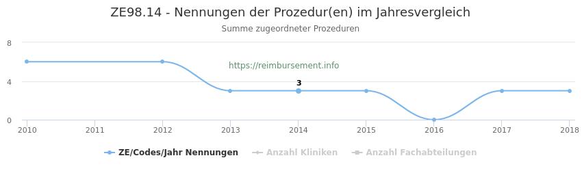 ZE98.14 Nennungen der Prozeduren und Anzahl der einsetzenden Kliniken, Fachabteilungen pro Jahr