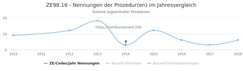 ZE98.16 Nennungen der Prozeduren und Anzahl der einsetzenden Kliniken, Fachabteilungen pro Jahr