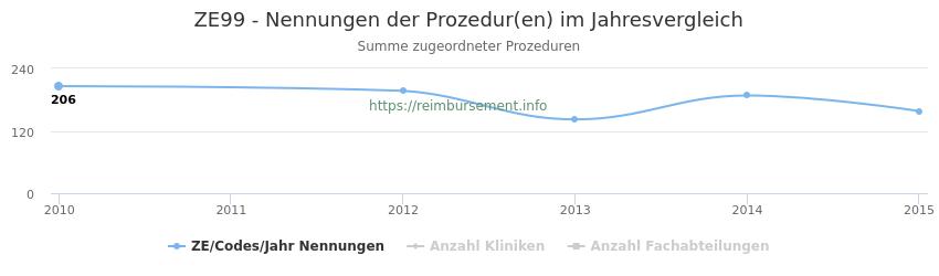 ZE99 Nennungen der Prozeduren und Anzahl der einsetzenden Kliniken, Fachabteilungen pro Jahr